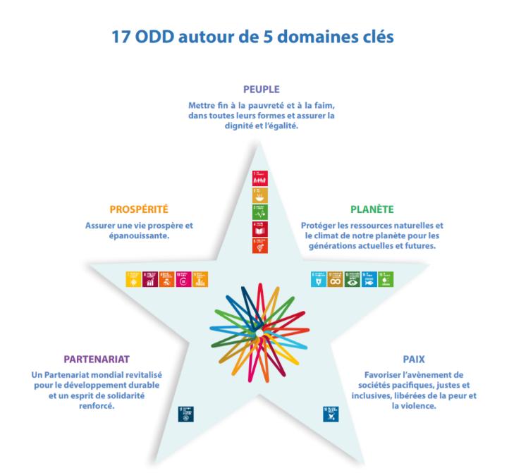 Domaines-ODD